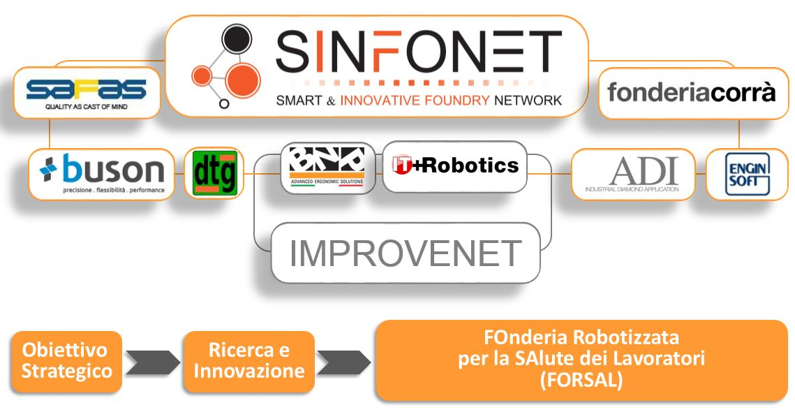 Progetto FORSAL